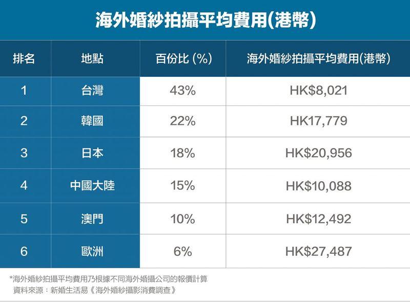 海外婚紗攝影平均費用
