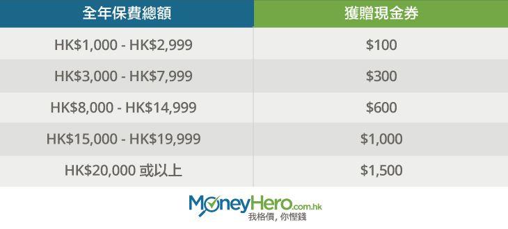 申請醫療保-可獲高達1500惠康Starbucks現金券_chart_blog